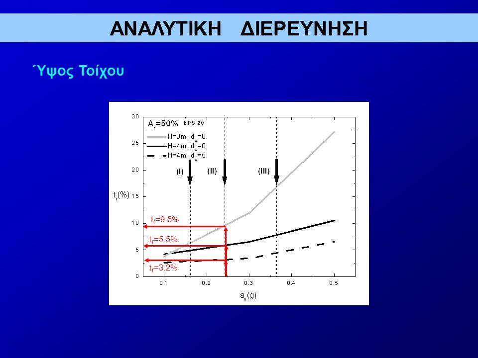t r =5.5% t r =3.2% t r =9.5% ΑΝΑΛΥΤΙΚΗ ΔΙΕΡΕΥΝΗΣΗ Ύψος Τοίχου