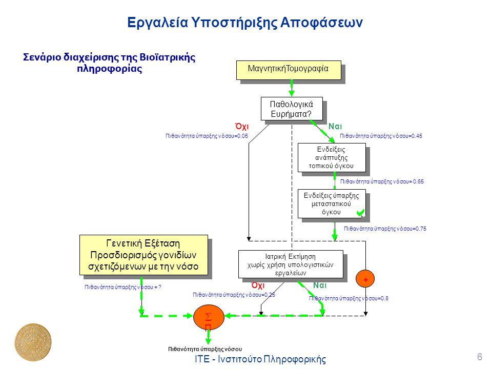6 ΙΤΕ - Ινστιτούτο Πληροφορικής Εργαλεία Υποστήριξης Αποφάσεων Σενάριο διαχείρισης της Βιοϊατρικής πληροφορίας Γενετική Εξέταση Προσδιορισμός γονιδίων σχετιζόμενων με την νόσο Γενετική Εξέταση Προσδιορισμός γονιδίων σχετιζόμενων με την νόσο NαιΌχι Πιθανότητα ύπαρξης νόσου=0.45 Ενδείξεις ανάπτυξης τοπικού όγκου ΠΠ Παθολογικά Ευρήματα.