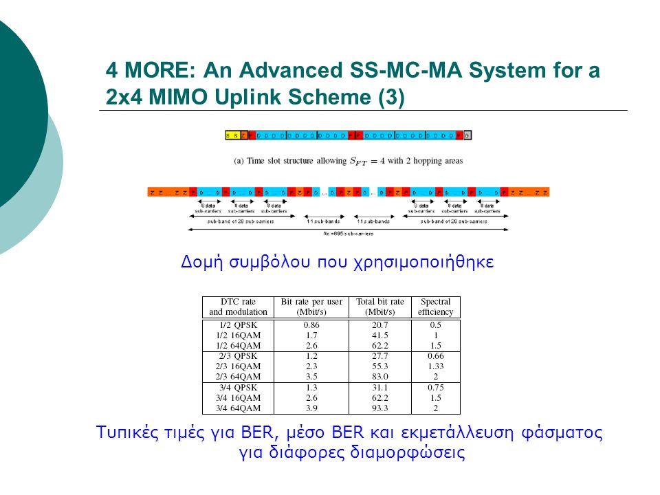4 MORE: An Advanced SS-MC-MA System for a 2x4 MIMO Uplink Scheme (3) Δομή συμβόλου που χρησιμοποιήθηκε Τυπικές τιμές για BER, μέσο BER και εκμετάλλευσ