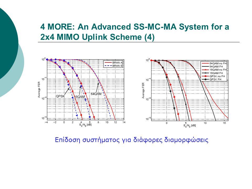 4 MORE: An Advanced SS-MC-MA System for a 2x4 MIMO Uplink Scheme (4) Επίδοση συστήματος για διάφορες διαμορφώσεις