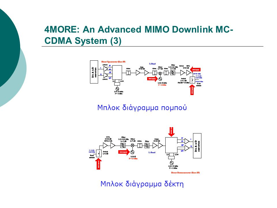4MORE: An Advanced MIMO Downlink MC- CDMA System (3) Μπλοκ διάγραμμα δέκτη Μπλοκ διάγραμμα πομπού