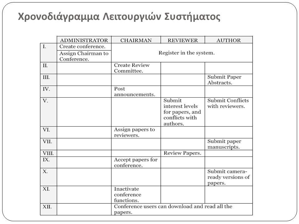 Χρονοδιάγραμμα Λειτουργιών Συστήματος