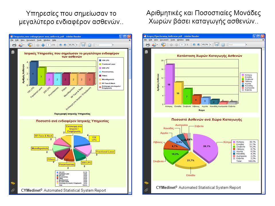 Υπηρεσίες που σημείωσαν το μεγαλύτερο ενδιαφέρον ασθενών.. CYMedinet © Automated Statistical System Report Αριθμητικές και Ποσοστιαίες Μονάδες Χωρών β