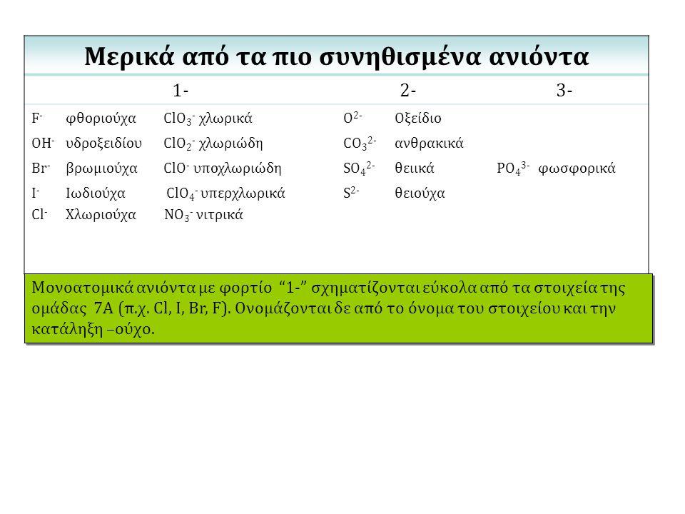 Μερικά από τα πιο συνηθισμένα ανιόντα 1-2-3- F - φθοριούχα ClO 3 - χλωρικάO 2- Οξείδιο OH - υδροξειδίου ClO 2 - χλωριώδηCO 3 2- ανθρακικά Br - βρωμιού