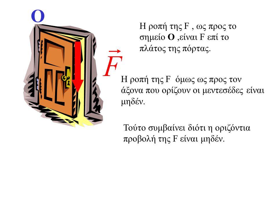 χ΄ χ Ο l Αν η δύναμη δεν ανήκει σε επίπεδο κάθετο στον άξονα, τότε την προβάλουμε σε επίπεδο κάθετο στον άξονα. Ροπή της δύναμης ως προς τον άξονα είν
