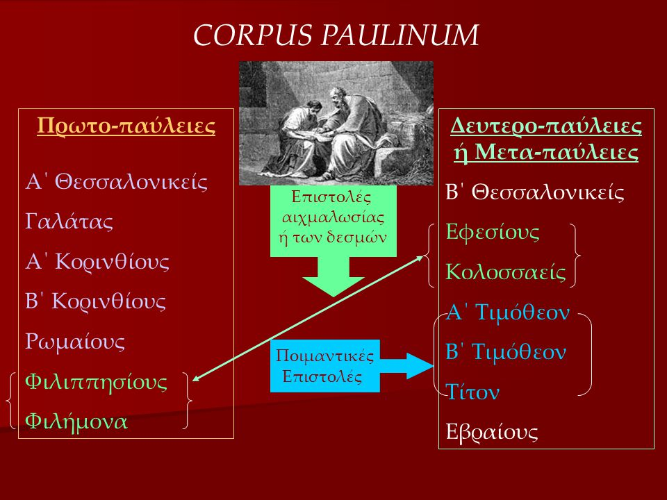 CORPUS PAULINUM Πρωτο-παύλειες Α΄ Θεσσαλονικείς Γαλάτας Α΄ Κορινθίους Β΄ Κορινθίους Ρωμαίους Φιλιππησίους Φιλήμονα Δευτερο-παύλειες ή Μετα-παύλειες Β΄ Θεσσαλονικείς Εφεσίους Κολοσσαείς Α΄ Τιμόθεον Β΄ Τιμόθεον Τίτον Εβραίους Ποιμαντικές Επιστολές αιχμαλωσίας ή των δεσμών