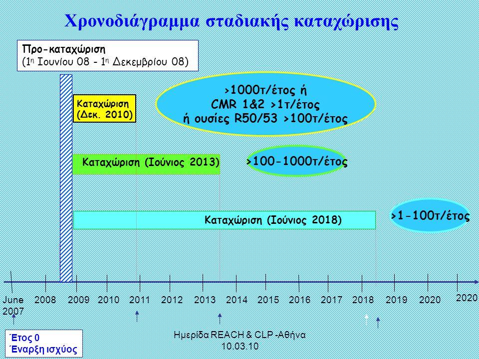 Ημερίδα REACH & CLP -Αθήνα 10.03.10 June 2007 2008200920102011201220132014201520162017201820192020 Έτος 0 Έναρξη ισχύος Προ-καταχώριση (1 η Ιουνίου 08