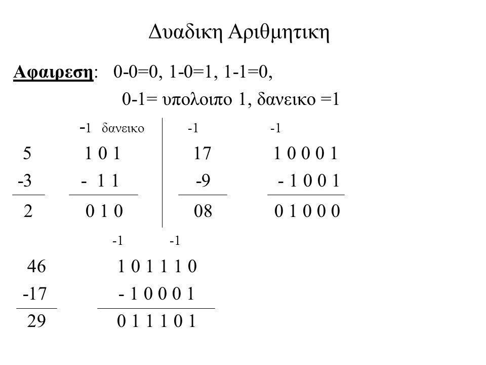 Δυαδικη Αριθμητικη Αφαιρεση: 0-0=0, 1-0=1, 1-1=0, 0-1= υπολοιπο 1, δανεικο =1 - 1 δανεικο -1 -1 5 1 0 1 17 1 0 0 0 1 -3 - 1 1 -9 - 1 0 0 1 2 0 1 0 08