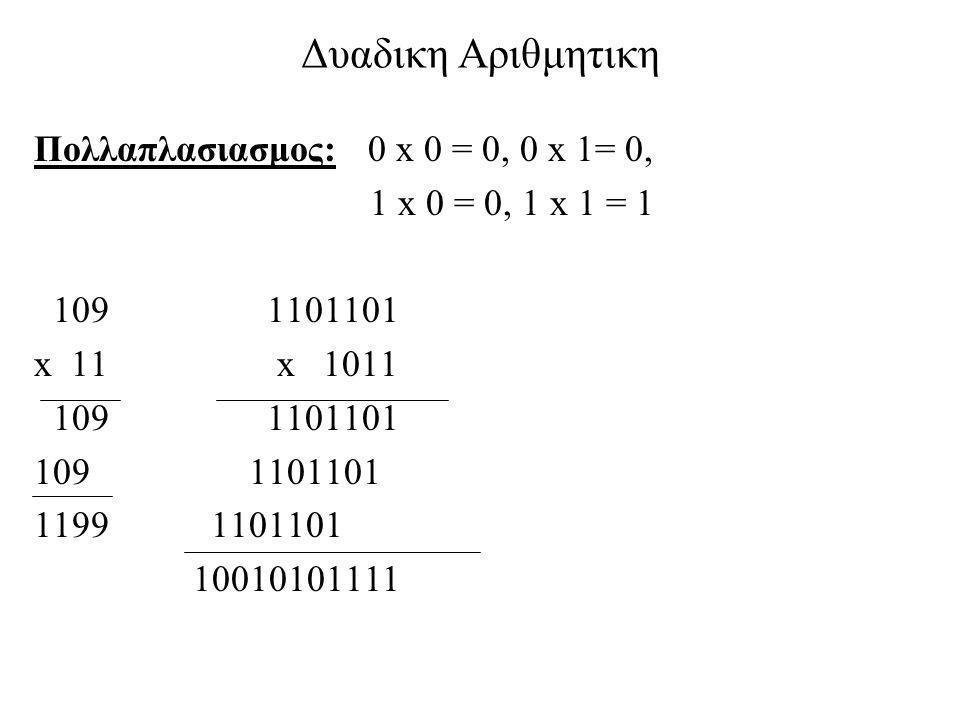 Δυαδικη Αριθμητικη Πολλαπλασιασμος: 0 x 0 = 0, 0 x 1= 0, 1 x 0 = 0, 1 x 1 = 1 109 1101101 x 11 x 1011 109 1101101 1199 1101101 10010101111