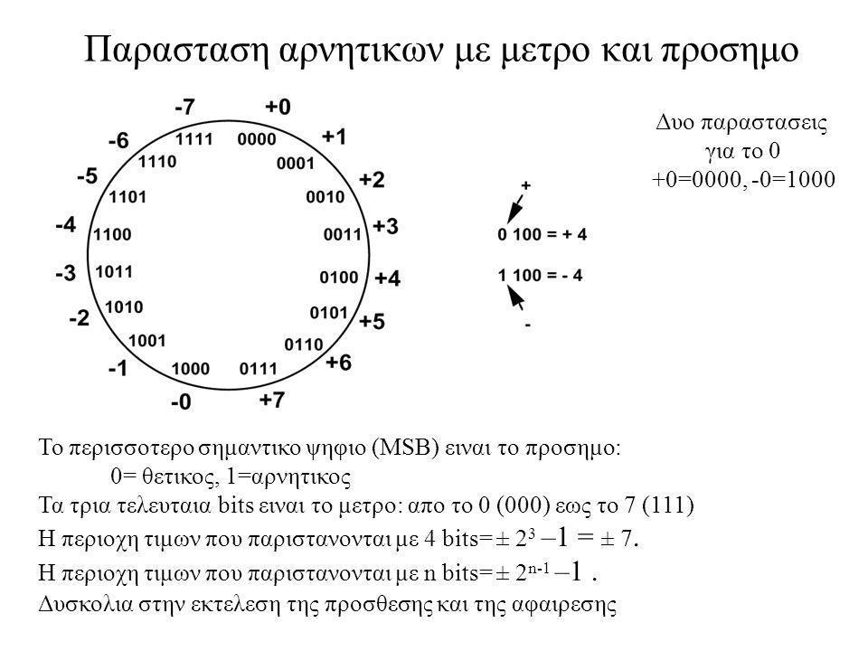 Παρασταση αρνητικων με μετρο και προσημο Το περισσοτερο σημαντικο ψηφιο (MSB) ειναι το προσημο: 0= θετικος, 1=αρνητικος Τα τρια τελευταια bits ειναι τ