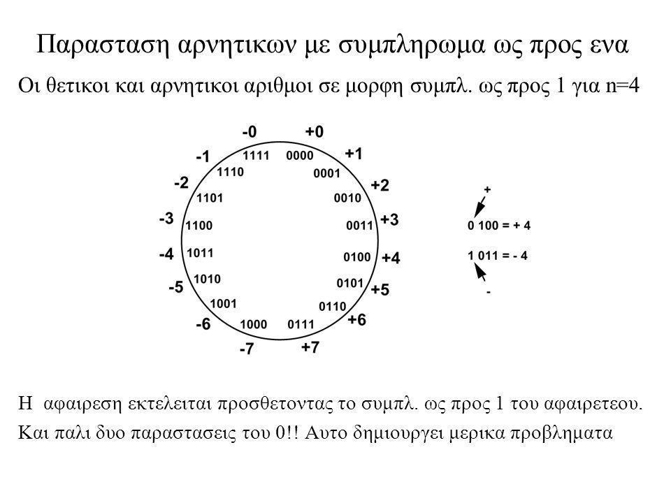 Παρασταση αρνητικων με συμπληρωμα ως προς ενα Οι θετικοι και αρνητικοι αριθμοι σε μορφη συμπλ. ως προς 1 για n=4 H αφαιρεση εκτελειται προσθετοντας το