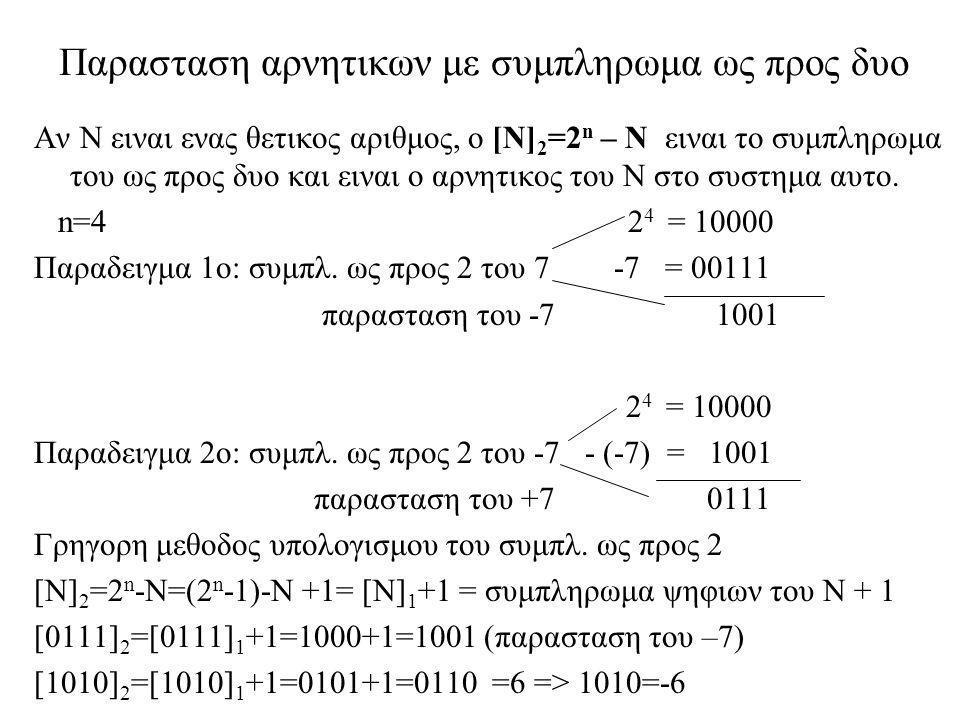 Παρασταση αρνητικων με συμπληρωμα ως προς δυο Αν Ν ειναι ενας θετικος αριθμος, ο [Ν] 2 =2 n – Ν ειναι το συμπληρωμα του ως προς δυο και ειναι ο αρνητι