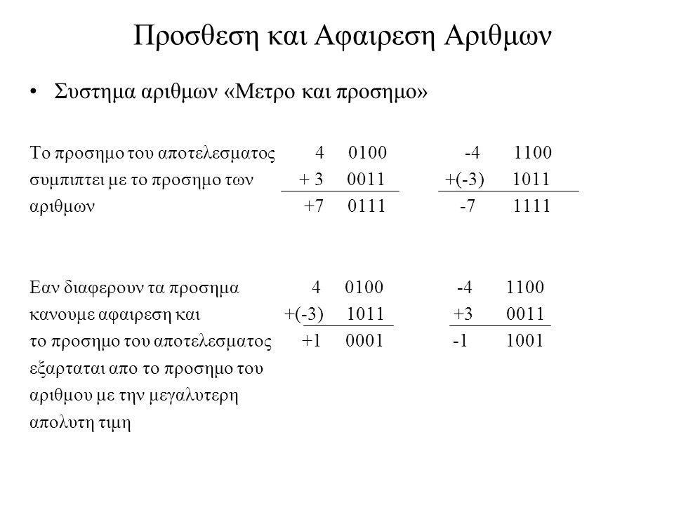 Προσθεση και Αφαιρεση Αριθμων •Συστημα αριθμων «Μετρο και προσημο» Το προσημο του αποτελεσματος 4 0100 -4 1100 συμπιπτει με το προσημο των + 3 0011 +(