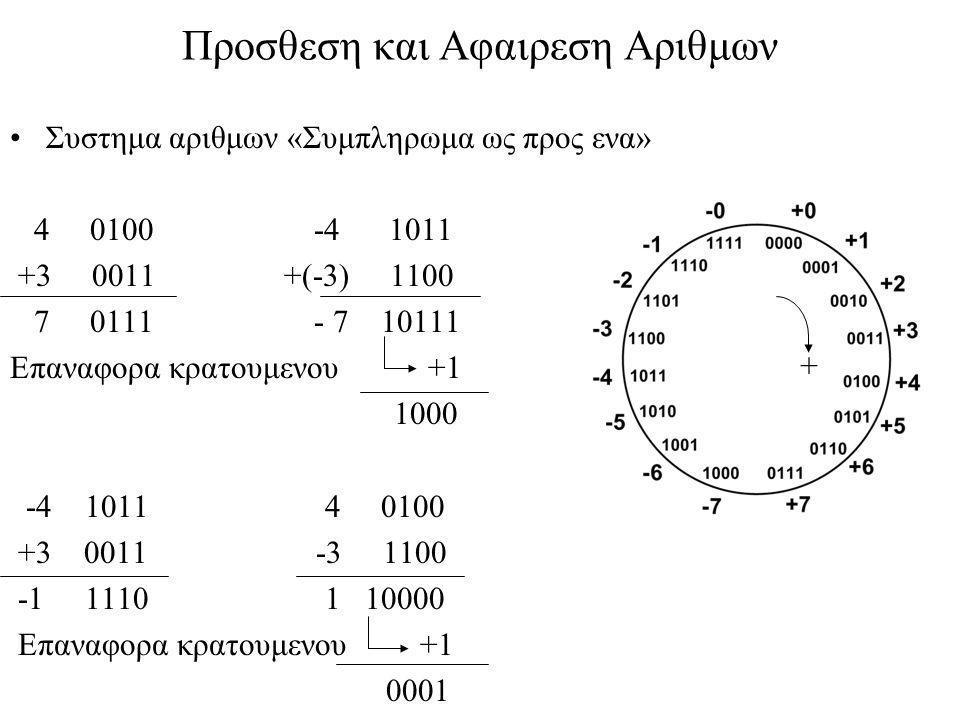 Προσθεση και Αφαιρεση Αριθμων •Συστημα αριθμων «Συμπληρωμα ως προς ενα» 4 0100 -4 1011 +3 0011 +(-3) 1100 7 0111 - 7 10111 Επαναφορα κρατουμενου +1 10