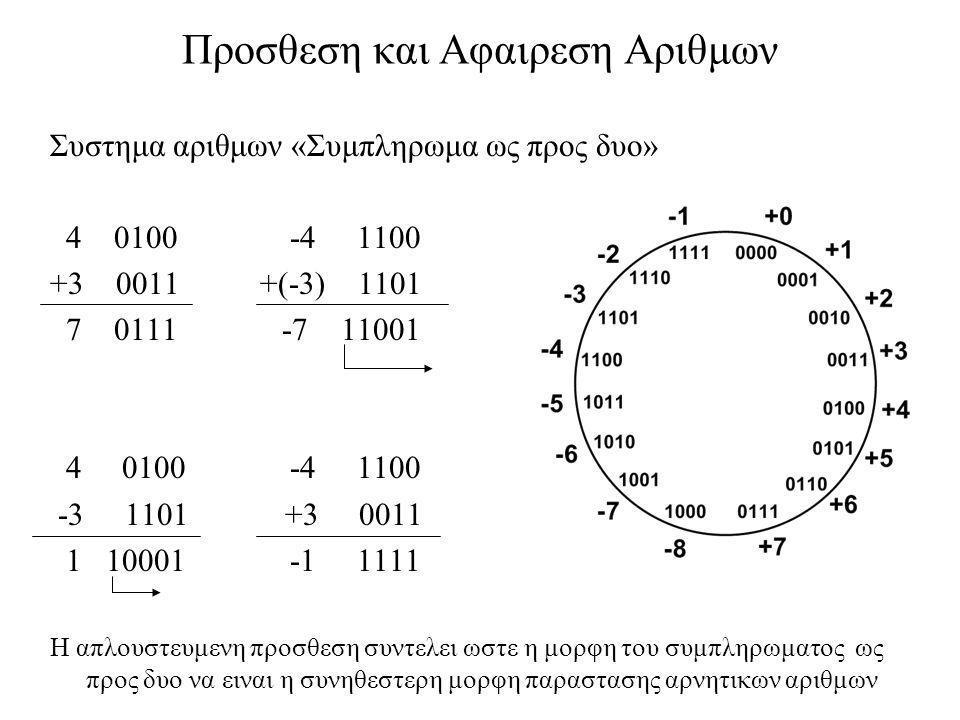 Προσθεση και Αφαιρεση Αριθμων Συστημα αριθμων «Συμπληρωμα ως προς δυο» 4 0100 -4 1100 +3 0011 +(-3) 1101 7 0111 -7 11001 4 0100 -4 1100 -3 1101 +3 001