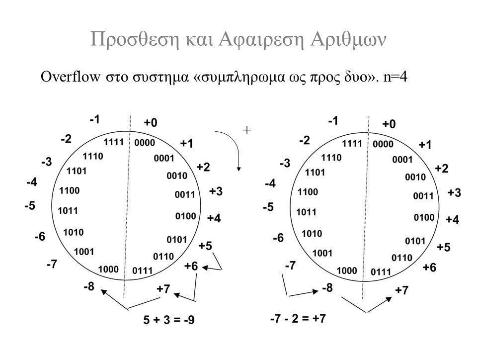 Προσθεση και Αφαιρεση Αριθμων Overflow στο συστημα «συμπληρωμα ως προς δυο». n=4 +