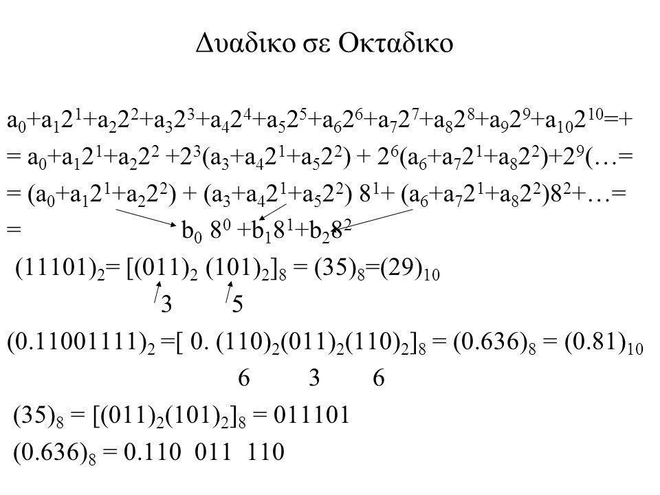 Δυαδικη Αριθμητικη Προσθεση : 0+0=0, 0+1=1, 1+0=1 1+1 = 10 (Αθροισμα =0, κρατουμενο=1) 1+1+1 = 11 (Αθροισμα=1, κρατουμενο =1) 1 1 1 1 κρατουμενα 95 1 0 1 1 1 1 1 +20 + 0 0 1 0 1 0 0 115 1 1 1 0 0 1 1