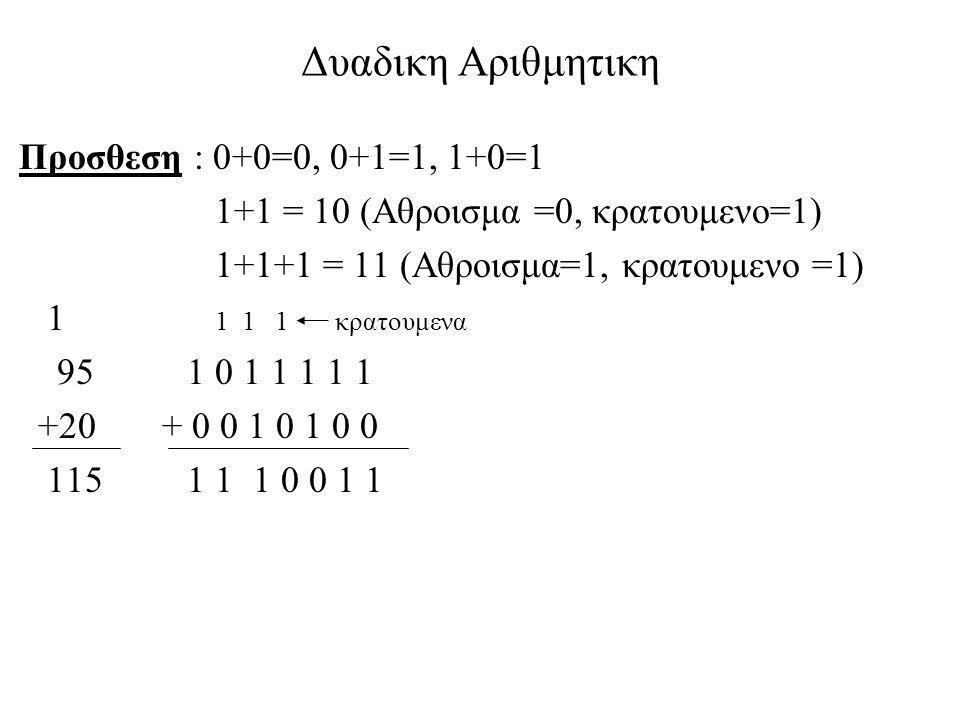 Δυαδικη Αριθμητικη Προσθεση : 0+0=0, 0+1=1, 1+0=1 1+1 = 10 (Αθροισμα =0, κρατουμενο=1) 1+1+1 = 11 (Αθροισμα=1, κρατουμενο =1) 1 1 1 1 κρατουμενα 95 1