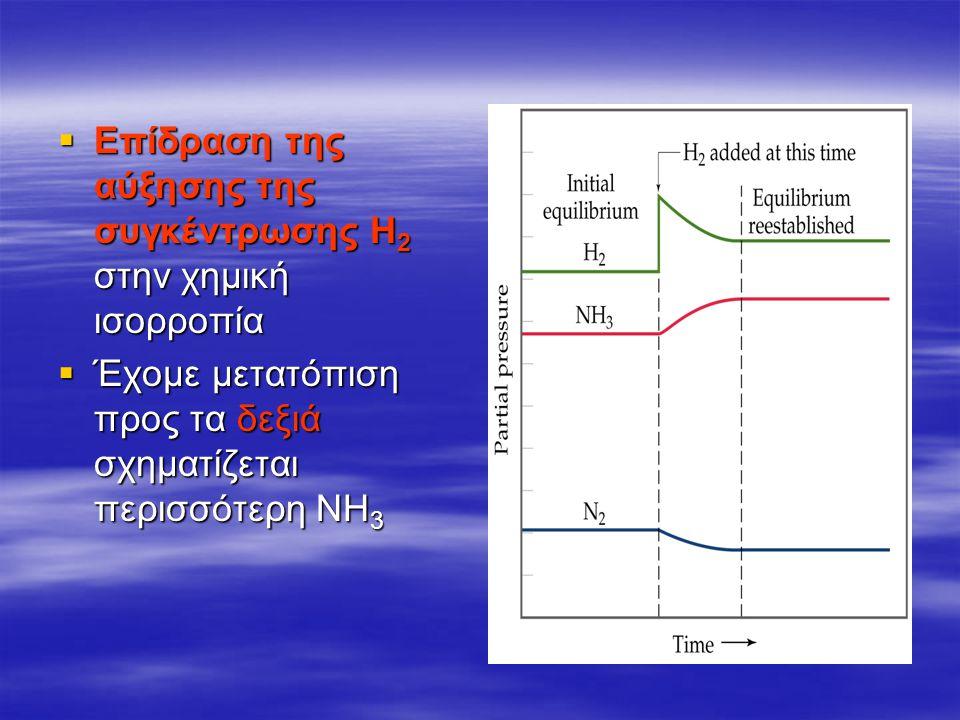  Επίδραση της αύξησης της συγκέντρωσης Η 2 στην χημική ισορροπία  Έχομε μετατόπιση προς τα δεξιά σχηματίζεται περισσότερη ΝΗ 3