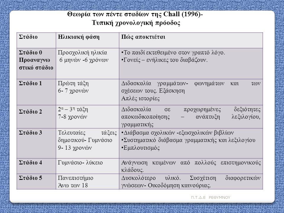 Π.Τ.Δ.Ε ΡΕΘΥΜΝΟΥ ΣτάδιοΗλικιακή φάσηΠώς αποκτιέται Στάδιο 0 Προαναγνω στικό στάδιο Προσχολική ηλικία 6 μηνών -6 χρόνων • Το παιδί εκτεθειμένο στον γρα