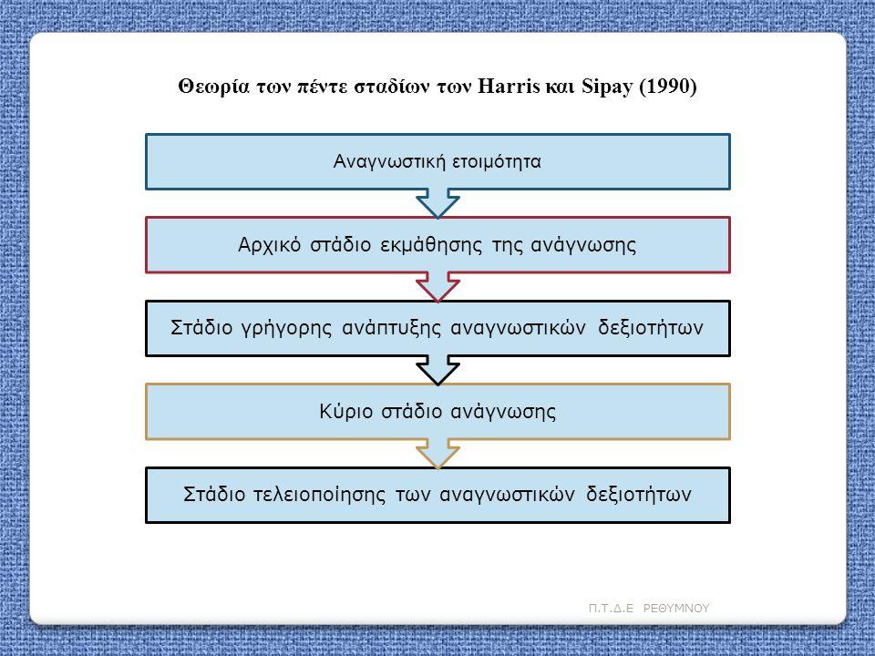 Π.Τ.Δ.Ε ΡΕΘΥΜΝΟΥ Στάδιο τελειοποίησης των αναγνωστικών δεξιοτήτων Κύριο στάδιο ανάγνωσης Στάδιο γρήγορης ανάπτυξης αναγνωστικών δεξιοτήτων Αρχικό στάδ