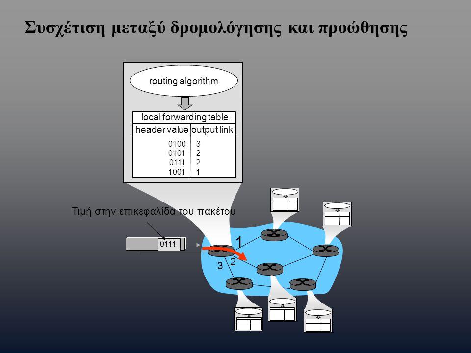 1 2 3 0111 Τιμή στην επικεφαλίδα του πακέτου routing algorithm local forwarding table header value output link 0100 0101 0111 1001 32213221 Συσχέτιση