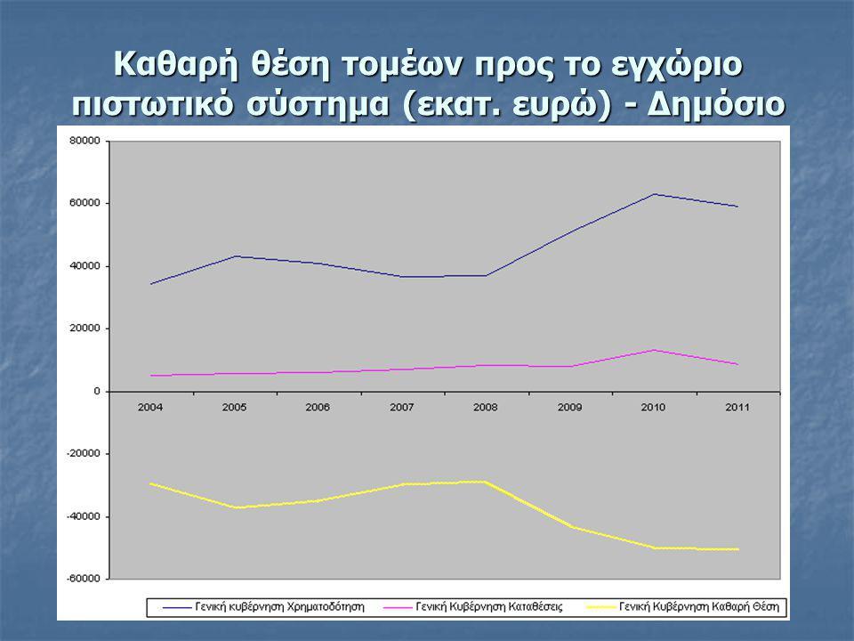Καθαρή θέση τομέων προς το εγχώριο πιστωτικό σύστημα (εκατ. ευρώ) - Δημόσιο