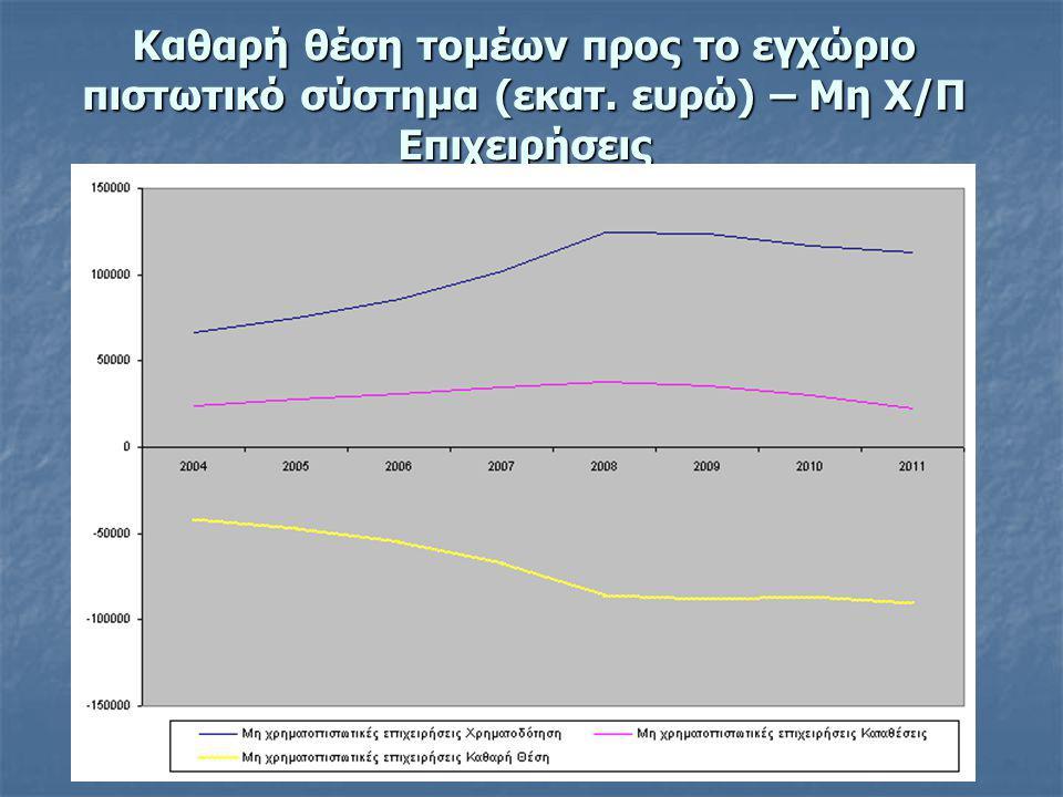 Καθαρή θέση τομέων προς το εγχώριο πιστωτικό σύστημα (εκατ. ευρώ) – Μη Χ/Π Επιχειρήσεις