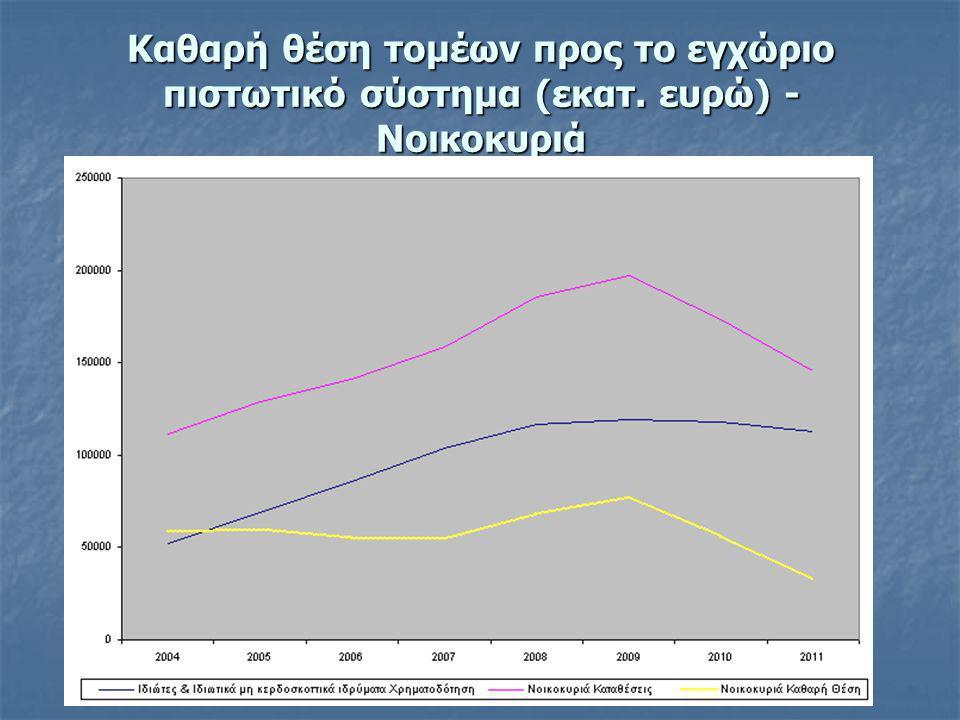 Καθαρή θέση τομέων προς το εγχώριο πιστωτικό σύστημα (εκατ. ευρώ) - Νοικοκυριά