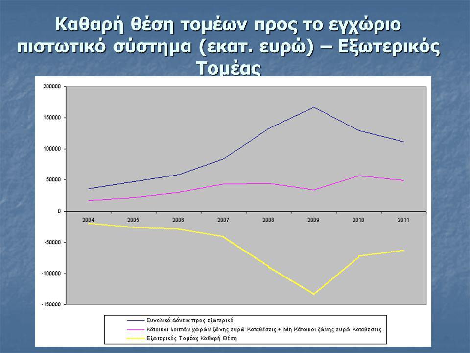 Καθαρή θέση τομέων προς το εγχώριο πιστωτικό σύστημα (εκατ. ευρώ) – Εξωτερικός Τομέας