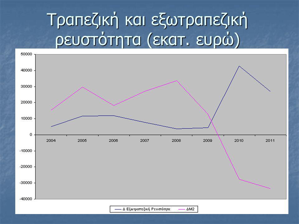 Τραπεζική και εξωτραπεζική ρευστότητα (εκατ. ευρώ)