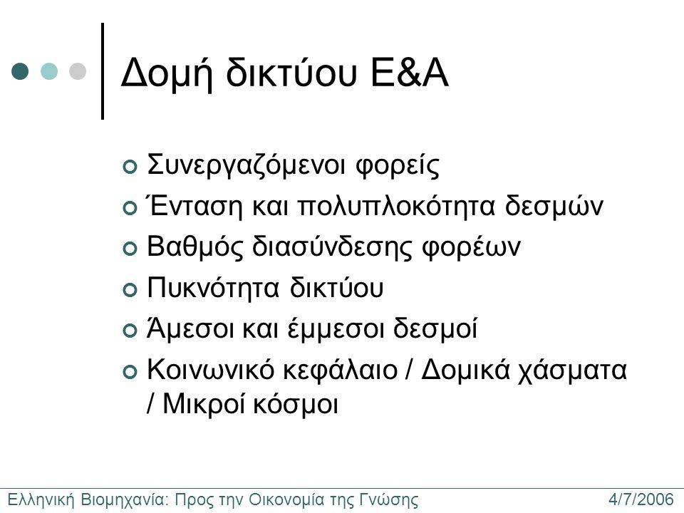 Ελληνική Βιομηχανία: Προς την Οικονομία της Γνώσης 4/7/2006 Δομή δικτύου Ε&Α Συνεργαζόμενοι φορείς Ένταση και πολυπλοκότητα δεσμών Βαθμός διασύνδεσης φορέων Πυκνότητα δικτύου Άμεσοι και έμμεσοι δεσμοί Κοινωνικό κεφάλαιο / Δομικά χάσματα / Μικροί κόσμοι