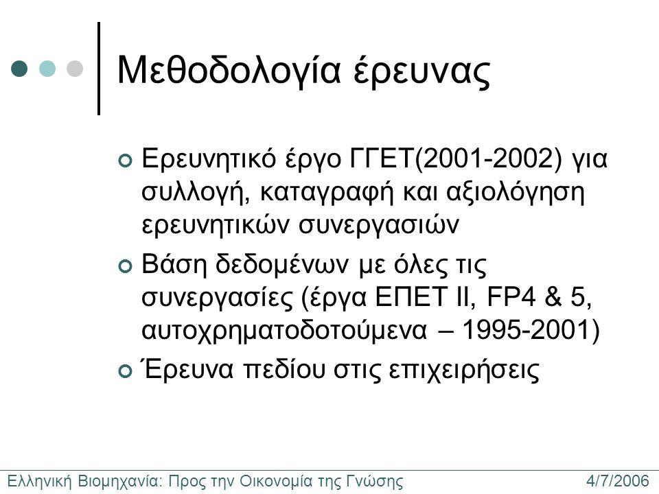 Ελληνική Βιομηχανία: Προς την Οικονομία της Γνώσης 4/7/2006 Μεθοδολογία έρευνας Ερευνητικό έργο ΓΓΕΤ(2001-2002) για συλλογή, καταγραφή και αξιολόγηση ερευνητικών συνεργασιών Βάση δεδομένων με όλες τις συνεργασίες (έργα ΕΠΕΤ ΙΙ, FP4 & 5, αυτοχρηματοδοτούμενα – 1995-2001) Έρευνα πεδίου στις επιχειρήσεις