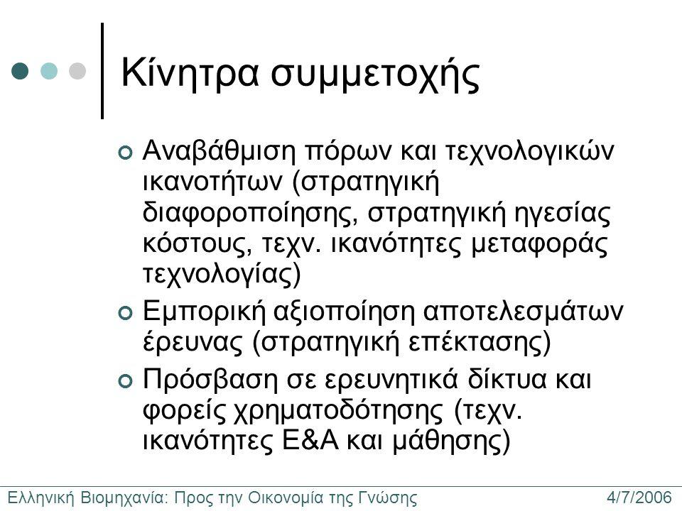 Ελληνική Βιομηχανία: Προς την Οικονομία της Γνώσης 4/7/2006 Κίνητρα συμμετοχής Αναβάθμιση πόρων και τεχνολογικών ικανοτήτων (στρατηγική διαφοροποίησης, στρατηγική ηγεσίας κόστους, τεχν.