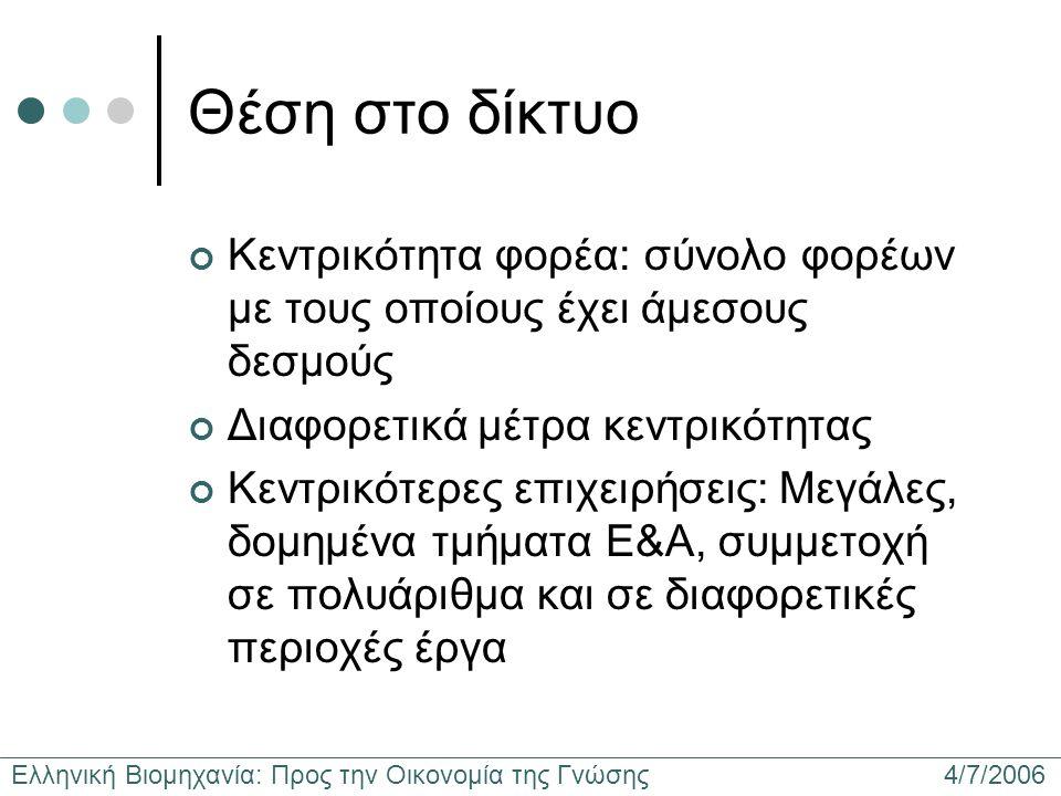 Ελληνική Βιομηχανία: Προς την Οικονομία της Γνώσης 4/7/2006 Θέση στο δίκτυο Κεντρικότητα φορέα: σύνολο φορέων με τους οποίους έχει άμεσους δεσμούς Δια