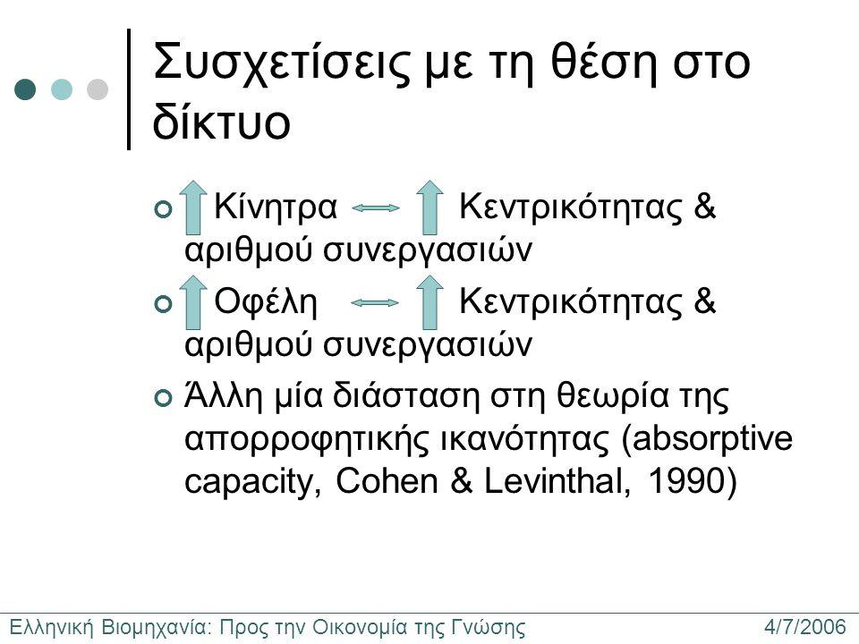 Ελληνική Βιομηχανία: Προς την Οικονομία της Γνώσης 4/7/2006 Συσχετίσεις με τη θέση στο δίκτυο Κίνητρα Κεντρικότητας & αριθμού συνεργασιών Οφέλη Κεντρικότητας & αριθμού συνεργασιών Άλλη μία διάσταση στη θεωρία της απορροφητικής ικανότητας (absorptive capacity, Cohen & Levinthal, 1990)