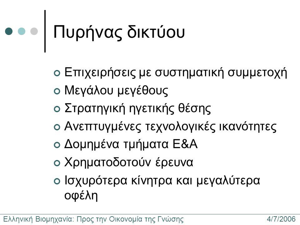 Ελληνική Βιομηχανία: Προς την Οικονομία της Γνώσης 4/7/2006 Πυρήνας δικτύου Επιχειρήσεις με συστηματική συμμετοχή Μεγάλου μεγέθους Στρατηγική ηγετικής θέσης Ανεπτυγμένες τεχνολογικές ικανότητες Δομημένα τμήματα Ε&Α Χρηματοδοτούν έρευνα Ισχυρότερα κίνητρα και μεγαλύτερα οφέλη