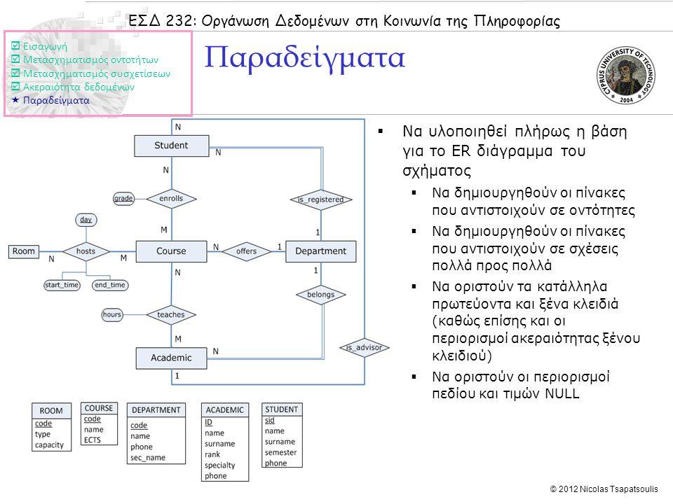 ΕΣΔ 232: Οργάνωση Δεδομένων στη Κοινωνία της Πληροφορίας © 2012 Nicolas Tsapatsoulis Παραδείγματα  Να υλοποιηθεί πλήρως η βάση για το ER διάγραμμα του σχήματος  Να δημιουργηθούν οι πίνακες που αντιστοιχούν σε οντότητες  Να δημιουργηθούν οι πίνακες που αντιστοιχούν σε σχέσεις πολλά προς πολλά  Να οριστούν τα κατάλληλα πρωτεύοντα και ξένα κλειδιά (καθώς επίσης και οι περιορισμοί ακεραιότητας ξένου κλειδιού)  Να οριστούν οι περιορισμοί πεδίου και τιμών NULL  Εισαγωγή  Μετασχηματισμός οντοτήτων  Μετασχηματισμός συσχετίσεων  Ακεραιότητα δεδομένων  Παραδείγματα