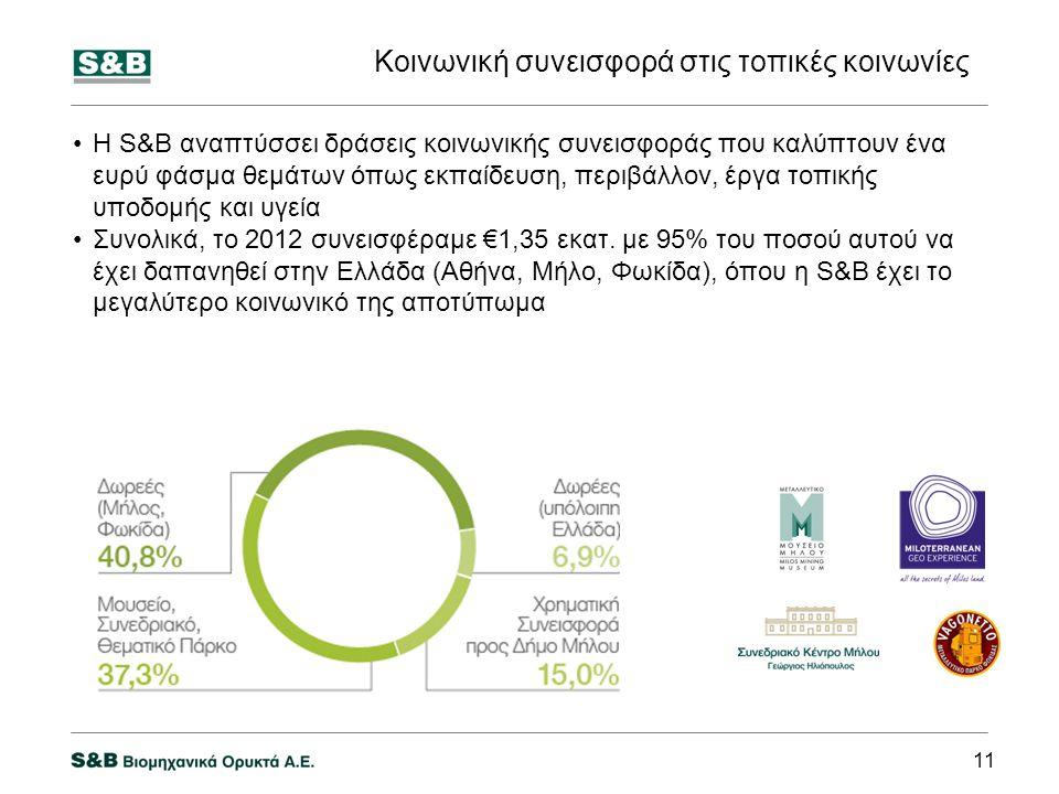 •Η S&B αναπτύσσει δράσεις κοινωνικής συνεισφοράς που καλύπτουν ένα ευρύ φάσμα θεμάτων όπως εκπαίδευση, περιβάλλον, έργα τοπικής υποδομής και υγεία •Συνολικά, το 2012 συνεισφέραμε €1,35 εκατ.
