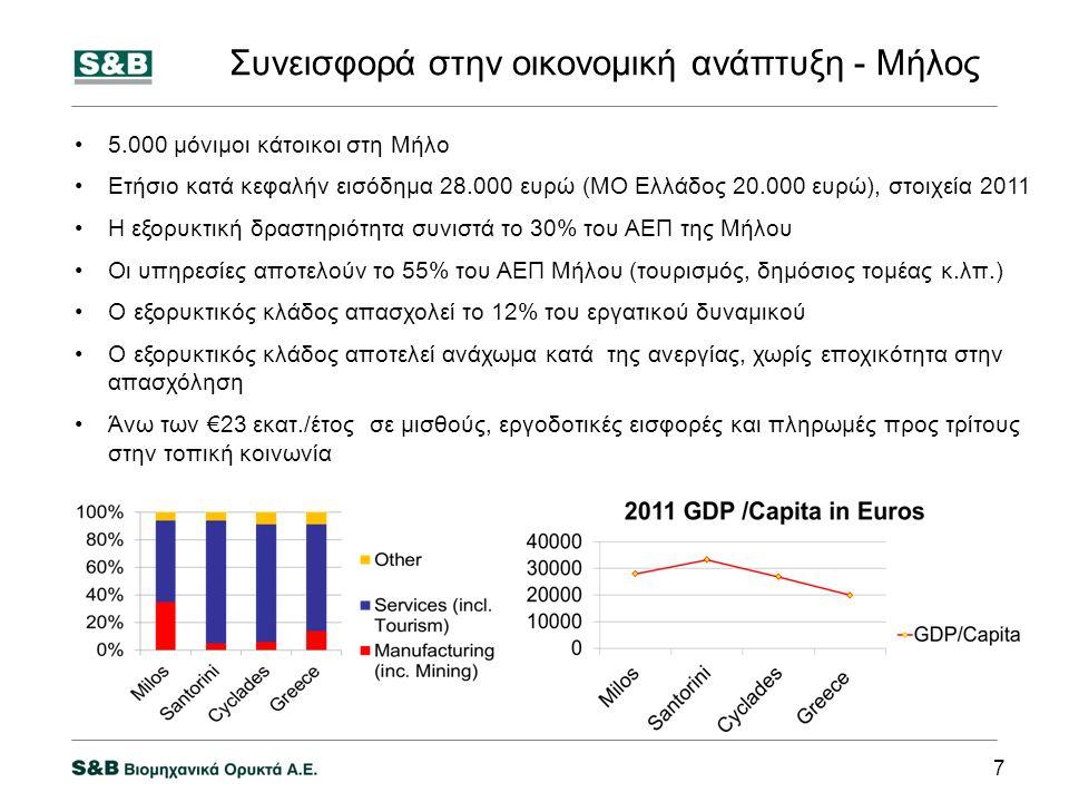 Συνεισφορά στην οικονομική ανάπτυξη - Μήλος •5.000 μόνιμοι κάτοικοι στη Μήλο •Ετήσιο κατά κεφαλήν εισόδημα 28.000 ευρώ (ΜΟ Ελλάδος 20.000 ευρώ), στοιχεία 2011 •Η εξορυκτική δραστηριότητα συνιστά το 30% του ΑΕΠ της Μήλου •Οι υπηρεσίες αποτελούν το 55% του ΑΕΠ Μήλου (τουρισμός, δημόσιος τομέας κ.λπ.) •Ο εξορυκτικός κλάδος απασχολεί το 12% του εργατικού δυναμικού •Ο εξορυκτικός κλάδος αποτελεί ανάχωμα κατά της ανεργίας, χωρίς εποχικότητα στην απασχόληση •Άνω των €23 εκατ./έτος σε μισθούς, εργοδοτικές εισφορές και πληρωμές προς τρίτους στην τοπική κοινωνία 7