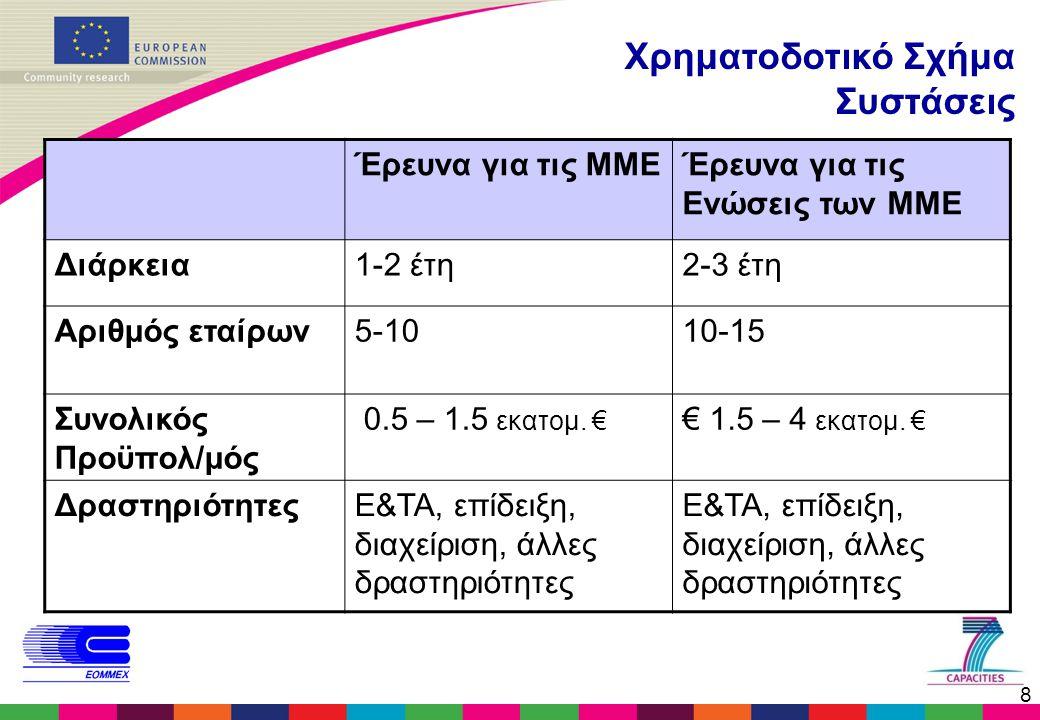 8 Χρηματοδοτικό Σχήμα Συστάσεις Έρευνα για τις ΜΜΕΈρευνα για τις Ενώσεις των ΜΜΕ Διάρκεια1-2 έτη2-3 έτη Αριθμός εταίρων5-1010-15 Συνολικός Προϋπολ/μός