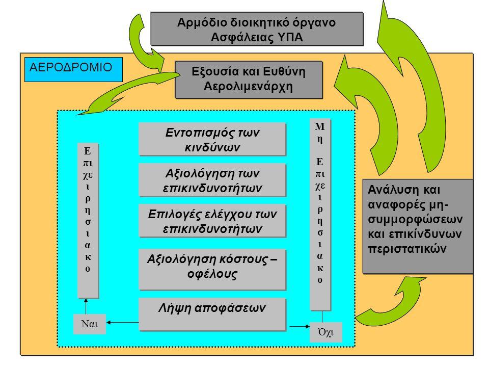 Παραστατικό διάγραμμα Συστήματος Ασφάλειας Σύστημα Διαχείρισης Ασφάλειας - SMS ΥΠΑ ΑΕΡΟΔΡΟΜΙΟ Πολιτική Ασφάλειας Εξουσία και Ευθύνες ΥΠΑ Αρμόδιο διοικητικό όργανο Ασφάλειας ΥΠΑ Εξουσία και Ευθύνη Αερολιμενάρχη Περιγραφή λειτουργικού Συστήματος αεροδρομίου Εντοπισμός των Κινδύνων Εντοπισμός των Κινδύνων Ανάλυση των Επικινδυνοτήτων Ανάλυση των Επικινδυνοτήτων Αξιολόγηση Επικινδυνοτήτων και των συνεπειών Αξιολόγηση Επικινδυνοτήτων και των συνεπειών Αποδεκτή Επικινδυνότητα Αποδεκτή Επικινδυνότητα Όχι Ναι Ανάλυση και αναφορές μη- συμμορφώσεων και επικίνδυνων περιστατικών Πιστοποίηση, επιβεβαίωση και έλεγχος Ε πι χε ι ρ η σ ι α κ ο Μ η Ε πι χε ι ρ η σ ι α κ ο Μ η Ε πι χε ι ρ η σ ι α κ ο