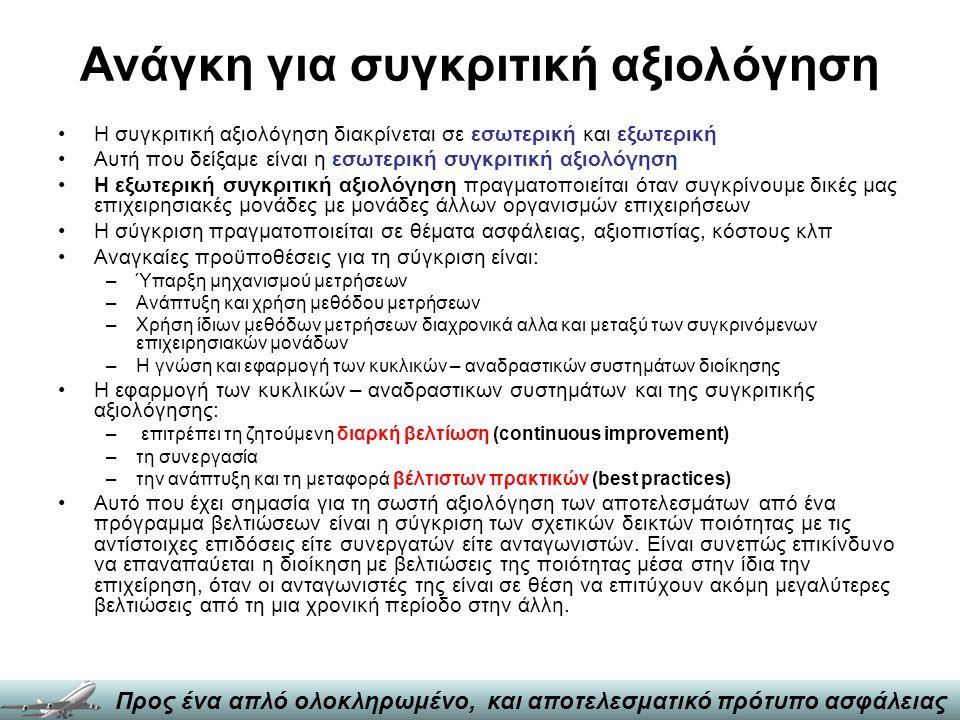 Σύστημα Διαχείρισης Ασφάλειας - SMS 13 Πιστοποίηση, επιβεβαίωση και έλεγχος ΥΠΑ Πολιτική Ασφάλειας Εξουσία και Ευθύνες ΥΠΑ Αρμόδιο διοικητικό όργανο Ασφάλειας ΥΠΑ Ανάδραση Ανασχεδιασμός Αεροδρόμιο 1Αεροδρόμιο 3Αεροδρόμιο 4 Σχεδιασμός Ανασχεδιασμός Αεροδρόμιο 2 Σχεδιασμός Ανάδραση Ανασχεδιασμός Ανάδραση