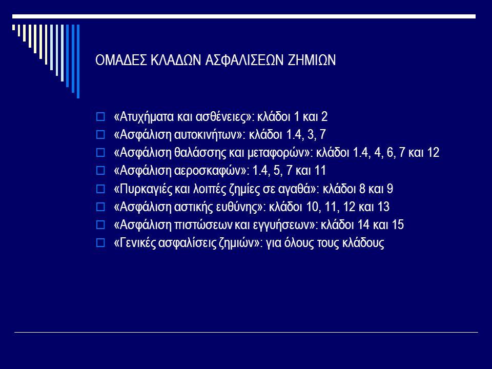 ΟΜΑΔΕΣ ΚΛΑΔΩΝ ΑΣΦΑΛΙΣΕΩΝ ΖΗΜΙΩΝ  «Ατυχήματα και ασθένειες»: κλάδοι 1 και 2  «Ασφάλιση αυτοκινήτων»: κλάδοι 1.4, 3, 7  «Ασφάλιση θαλάσσης και μεταφορών»: κλάδοι 1.4, 4, 6, 7 και 12  «Ασφάλιση αεροσκαφών»: 1.4, 5, 7 και 11  «Πυρκαγιές και λοιπές ζημίες σε αγαθά»: κλάδοι 8 και 9  «Ασφάλιση αστικής ευθύνης»: κλάδοι 10, 11, 12 και 13  «Ασφάλιση πιστώσεων και εγγυήσεων»: κλάδοι 14 και 15  «Γενικές ασφαλίσεις ζημιών»: για όλους τους κλάδους