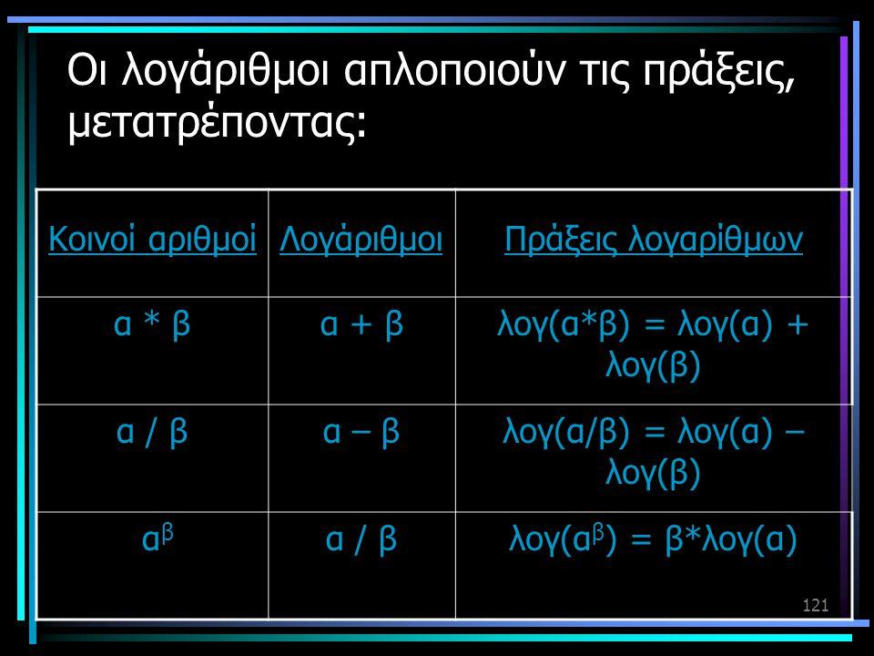121 Οι λογάριθμοι απλοποιούν τις πράξεις, μετατρέποντας: Κοινοί αριθμοίΛογάριθμοιΠράξεις λογαρίθμων α * βα + βλογ(α*β) = λογ(α) + λογ(β) α / βα – βλογ