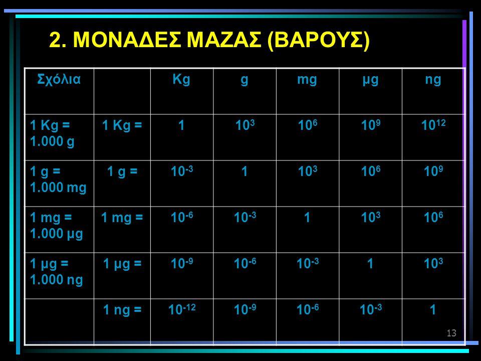 13 2. ΜΟΝΑΔΕΣ ΜΑΖΑΣ (ΒΑΡΟΥΣ) ΣχόλιαKggmgμgμgng 1 Kg = 1.000 g 1 Kg =110 3 10 6 10 9 10 12 1 g = 1.000 mg 1 g =10 -3 110 3 10 6 10 9 1 mg = 1.000 μg 1
