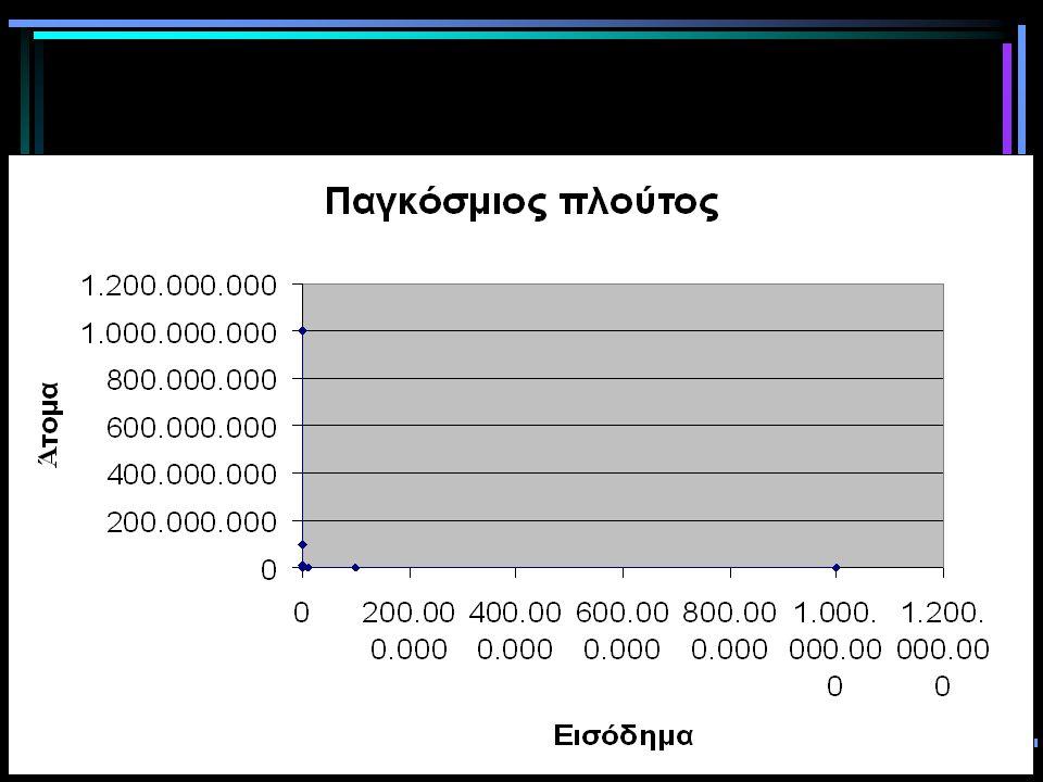 133 Παγκόσμιος πλούτος