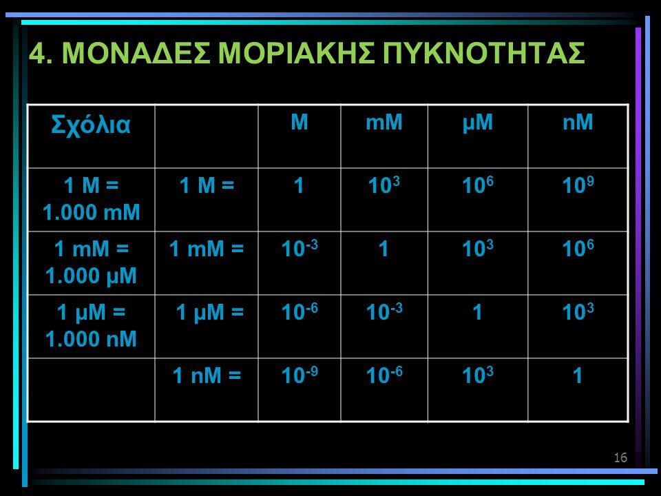 16 4. ΜΟΝΑΔΕΣ ΜΟΡΙΑΚΗΣ ΠΥΚΝΟΤΗΤΑΣ Σχόλια MmMμMμMnM 1 Μ = 1.000 mM 1 M =110 3 10 6 10 9 1 mM = 1.000 μM 1 mM =10 -3 110 3 10 6 1 μΜ = 1.000 nM 1 μΜ =10