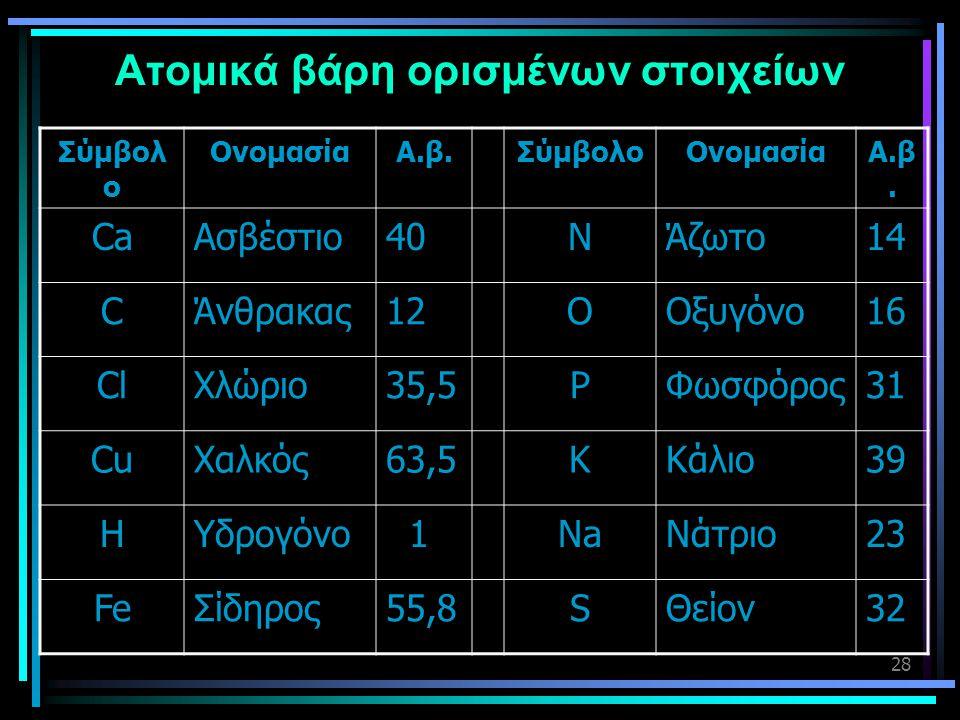 28 Ατομικά βάρη ορισμένων στοιχείων Σύμβολ ο ΟνομασίαΑ.β.ΣύμβολοΟνομασίαΑ.β. CaΑσβέστιο40NΆζωτο14 CΆνθρακας12OΟξυγόνο16 ClΧλώριο35,5PΦωσφόρος31 CuΧαλκ