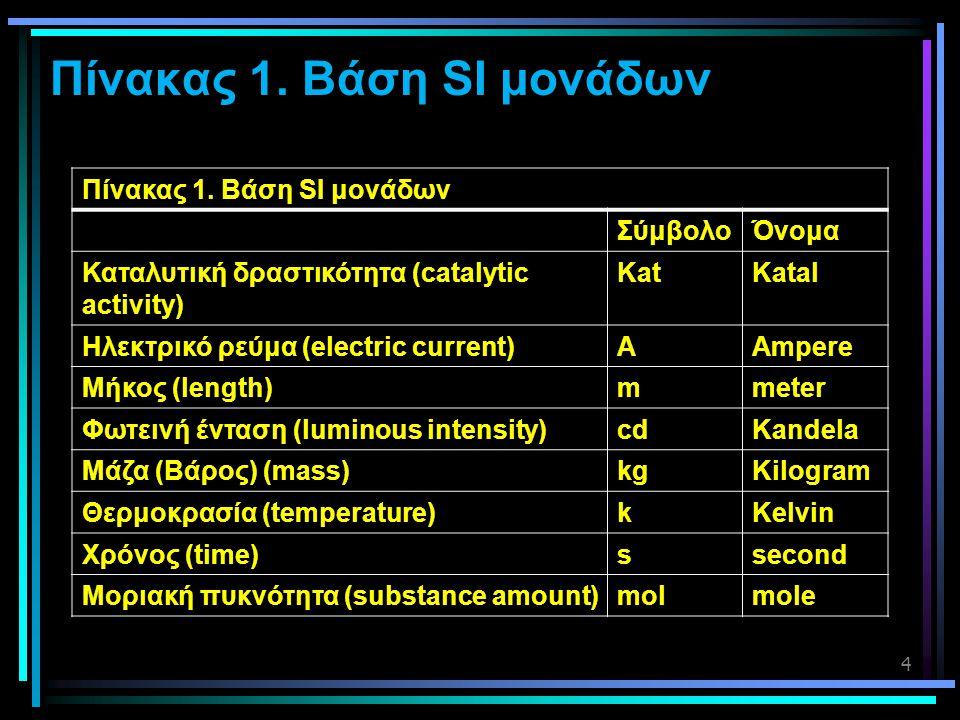 4 Πίνακας 1. Βάση SI μονάδων ΣύμβολοΌνομα Καταλυτική δραστικότητα (catalytic activity) KatKatal Ηλεκτρικό ρεύμα (electric current)ΑAmpere Μήκος (lengt